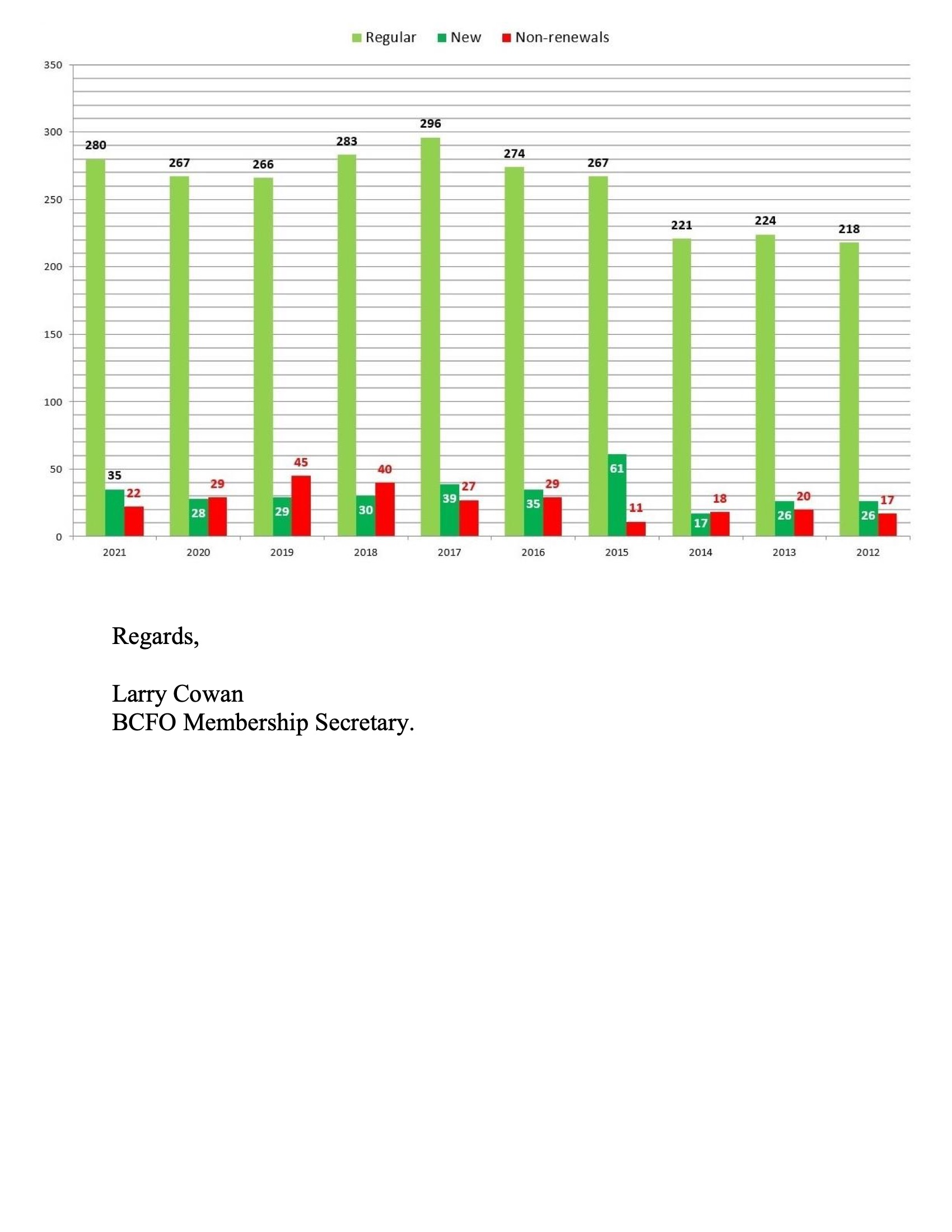 Membership Report AGM 2021 2-2